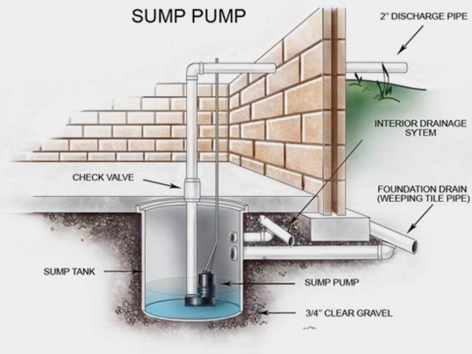 Tips To Install A Sump Pump