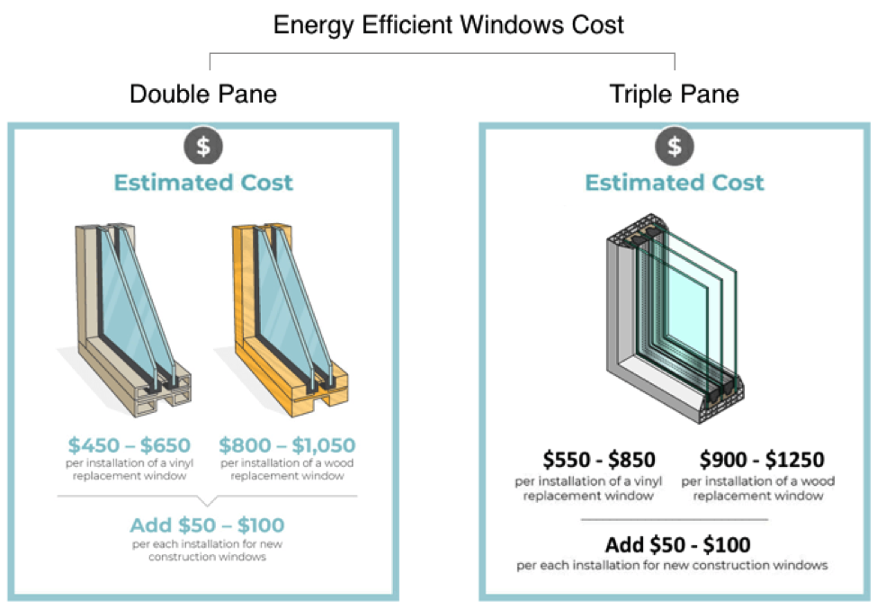 Cost Of Replacing Windows >> How Much Does It Cost To Replace Foggy Windows